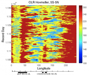 OLR Hovmoller, averaged over the equator 5S-5N